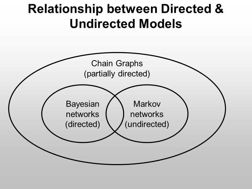 Relationship between Directed & Undirected Models Chain Graphs (partially directed) Bayesian networks (directed) Markov networks (undirected)