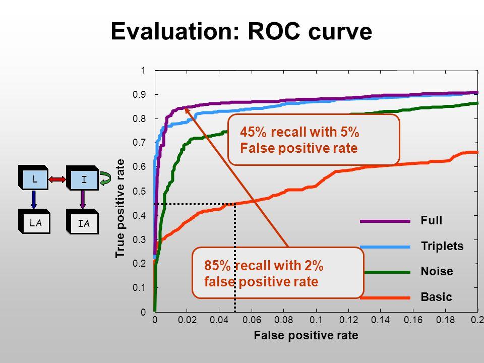 L I IA L I Evaluation: ROC curve 00.020.040.060.080.10.120.140.160.180.2 0 0.1 0.2 0.3 0.4 0.5 0.6 0.7 0.8 0.9 1 False positive rate True positive rate Basic Noise Triplets Full L I LA IA L I LA IA 85% recall with 2% false positive rate 45% recall with 5% False positive rate
