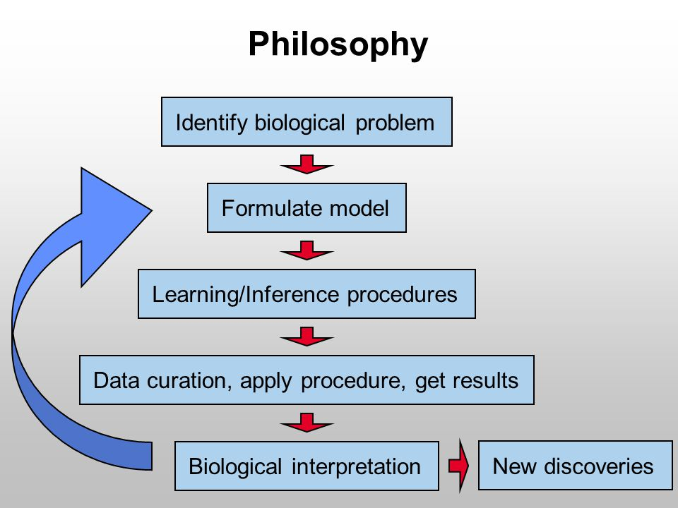 Philosophy Identify biological problem Formulate model Learning/Inference procedures Data curation, apply procedure, get results Biological interpretation New discoveries
