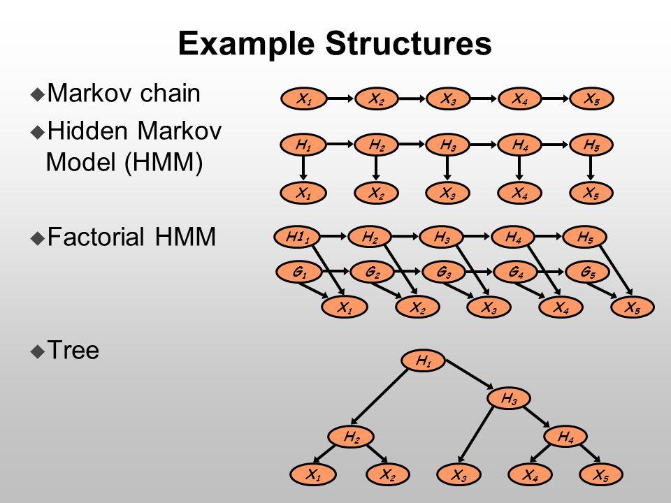 Example Structures X1X1 X2X2 X3X3 X4X4 X5X5  Markov chain  Hidden Markov Model (HMM)  Factorial HMM  Tree H1H1 H2H2 H3H3 H4H4 H5H5 X1X1 X2X2 X3X3 X4X4 X5X5 H1H1 H3H3 H2H2 H4H4 X1X1 X2X2 X3X3 X4X4 X5X5 G1G1 G2G2 G3G3 G4G4 G5G5 X1X1 X2X2 X3X3 X4X4 X5X5 H1 1 H2H2 H3H3 H4H4 H5H5