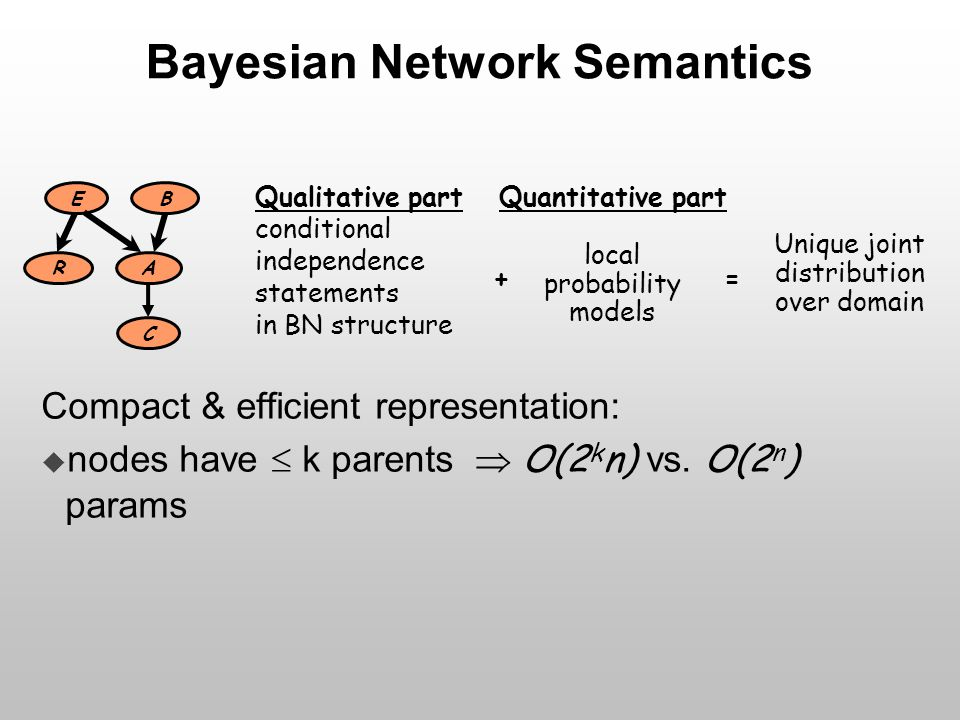 Qualitative part conditional independence statements in BN structure + Quantitative part local probability models Unique joint distribution over domai