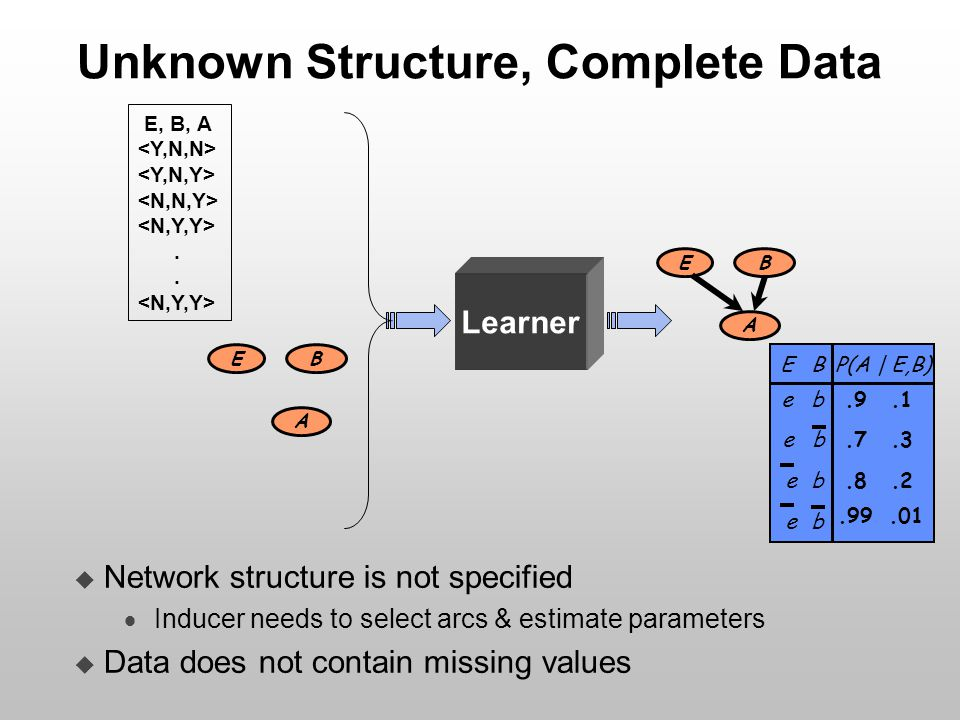 Unknown Structure, Complete Data E B A E B A  Network structure is not specified  Inducer needs to select arcs & estimate parameters  Data does not