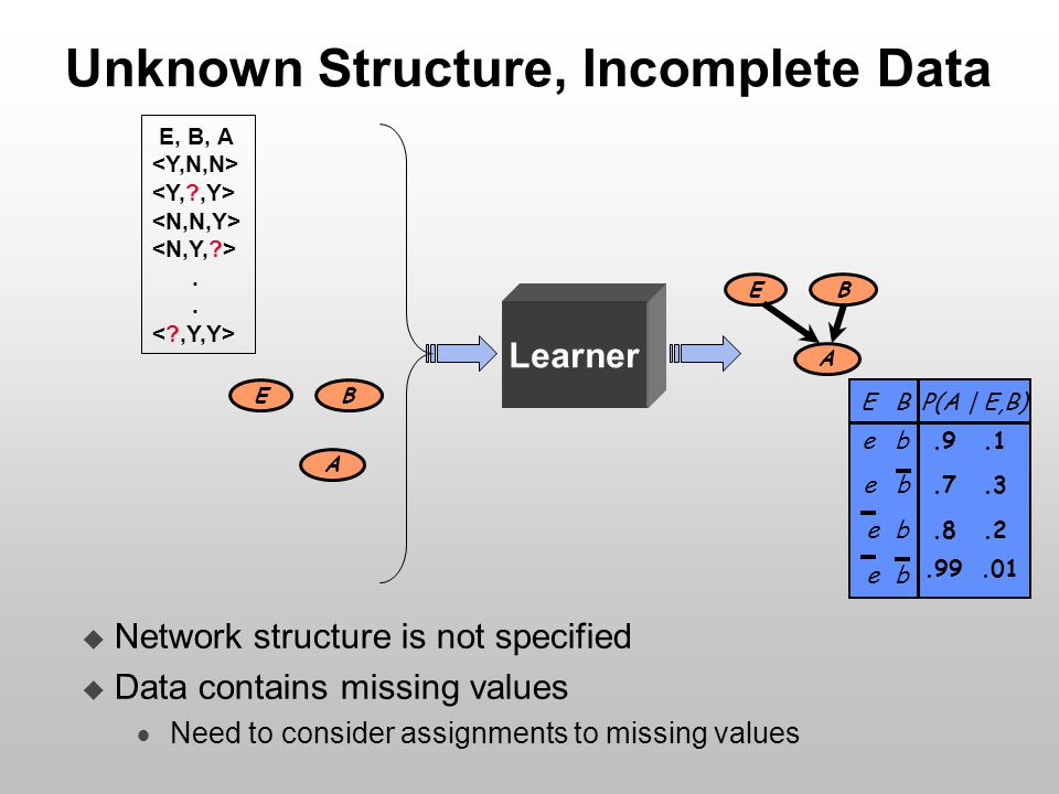 Unknown Structure, Incomplete Data E B A E B A  Network structure is not specified  Data contains missing values  Need to consider assignments to m