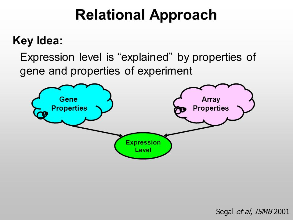 "Relational Approach Key Idea: Expression level is ""explained"" by properties of gene and properties of experiment Expression Level Gene Properties Arra"