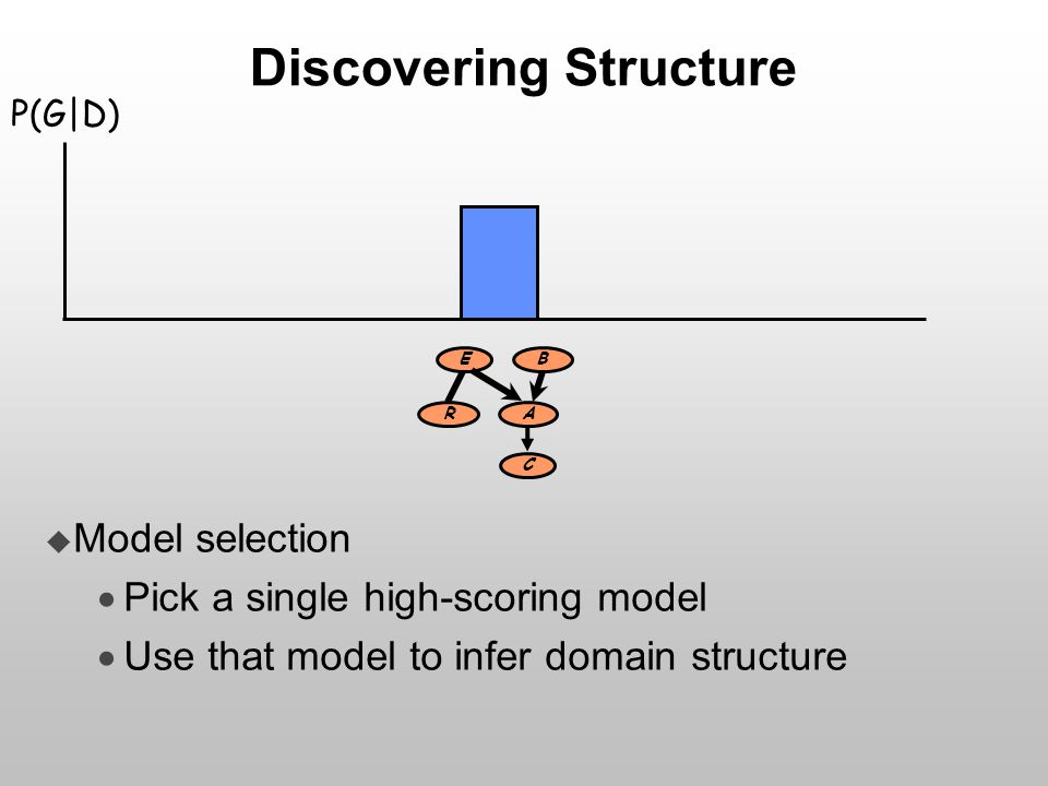 Discovering Structure  Model selection  Pick a single high-scoring model  Use that model to infer domain structure E R B A C P(G|D)