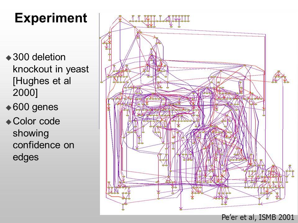  300 deletion knockout in yeast [Hughes et al 2000]  600 genes  Color code showing confidence on edges Experiment Pe'er et al, ISMB 2001