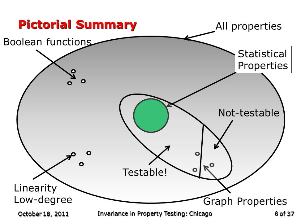 of 37 Pictorial Summary October 18, 2011 Invariance in Property Testing: Chicago 6 All properties Statistical Properties Linearity Low-degree Graph Properties Boolean functions Testable.
