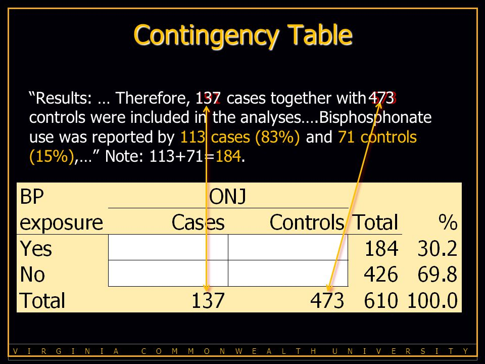V I R G I N I A C O M M O N W E A L T H U N I V E R S I T Y Contingency Table Results: … Therefore, 191 cases together with 573 controls were included in the analyses….Bisphosphonate use was reported by 113 cases (83%) and 71 controls (15%),… Note: 113+71=184.