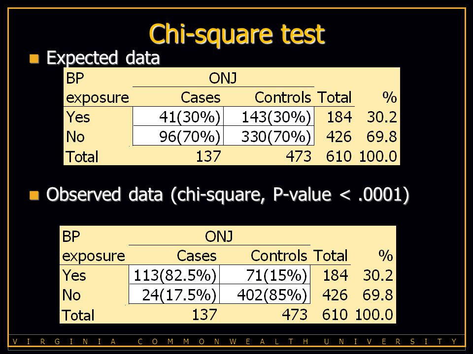 V I R G I N I A C O M M O N W E A L T H U N I V E R S I T Y Chi-square test Expected data Expected data Observed data (chi-square, P-value <.0001) Observed data (chi-square, P-value <.0001)