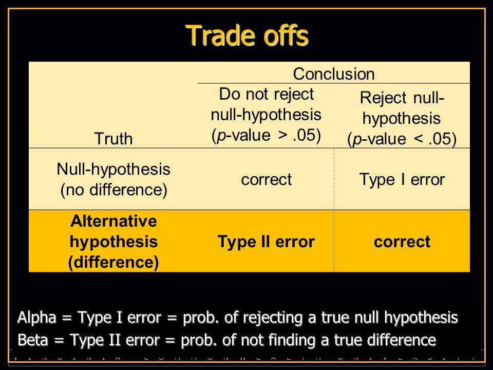 V I R G I N I A C O M M O N W E A L T H U N I V E R S I T Y Trade offs Alpha = Type I error = prob.