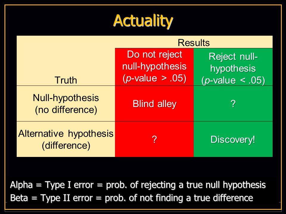 V I R G I N I A C O M M O N W E A L T H U N I V E R S I T Y Actuality Alpha = Type I error = prob.