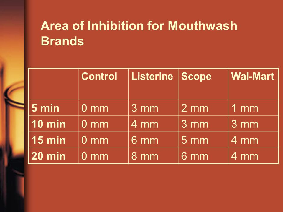 Area of Inhibition for Mouthwash Brands ControlListerineScopeWal-Mart 5 min0 mm3 mm2 mm1 mm 10 min0 mm4 mm3 mm 15 min0 mm6 mm5 mm4 mm 20 min0 mm8 mm6 mm4 mm