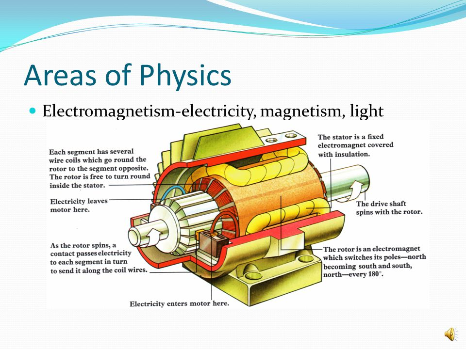 Areas of Physics Electromagnetism-electricity, magnetism, light