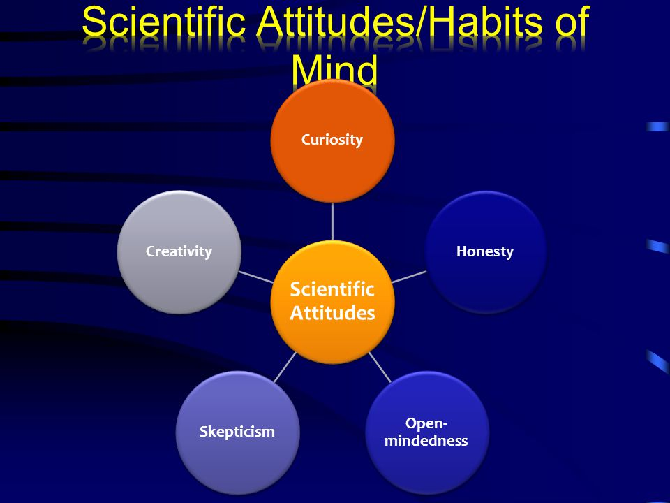 Scientific Attitudes CuriosityHonesty Open- mindedness SkepticismCreativity