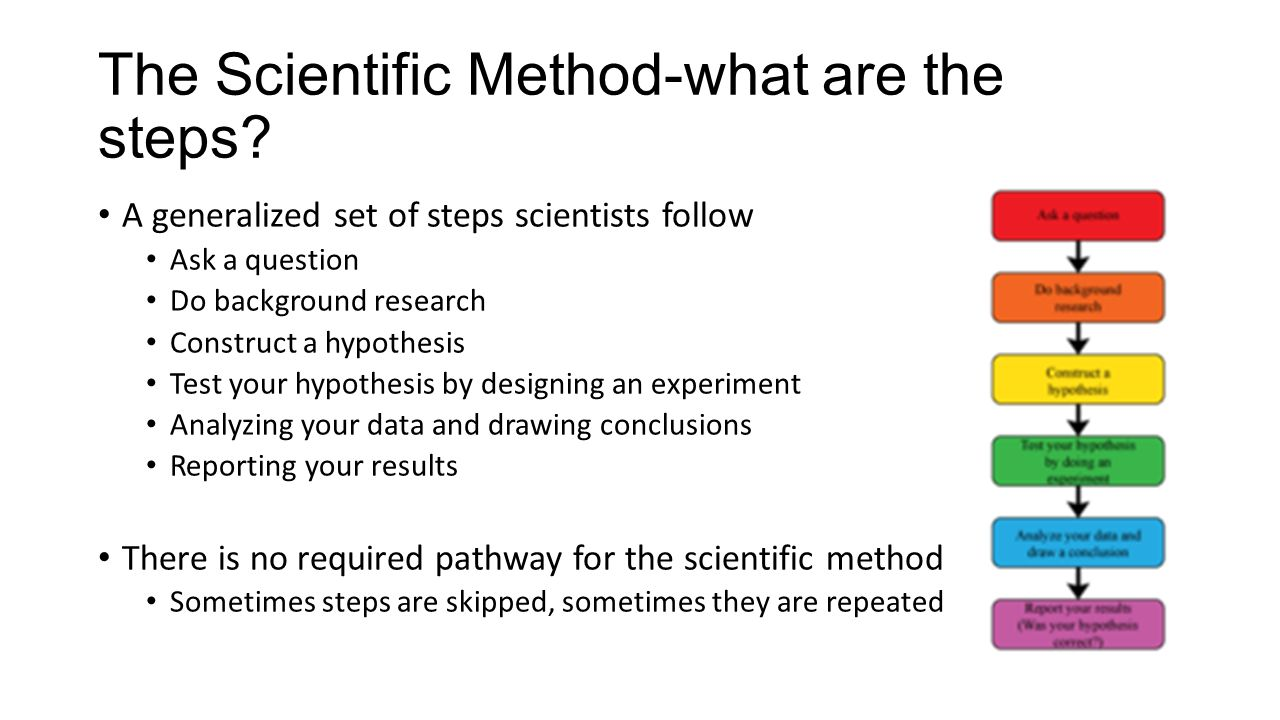 The Scientific Method-what are the steps? A generalized set of steps scientists follow Ask a question Do background research Construct a hypothesis Te