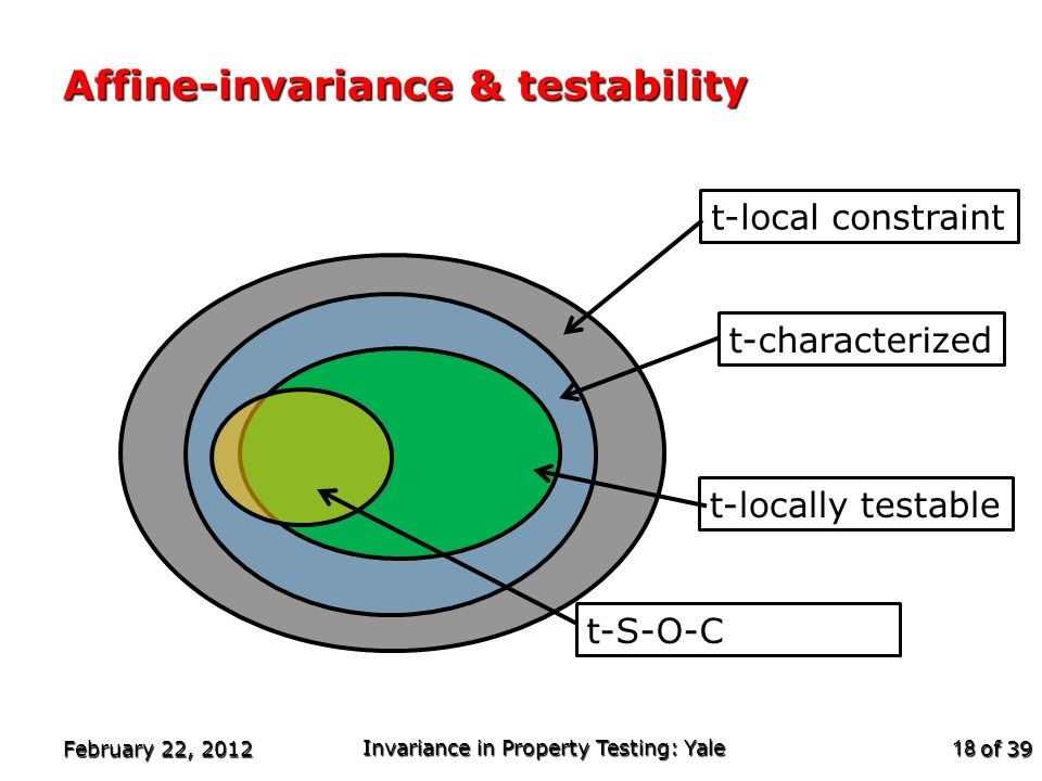 of 39 t-local constraint t-characterized Affine-invariance & testability February 22, 2012 Invariance in Property Testing: Yale 18 t-locally testable t-S-O-C