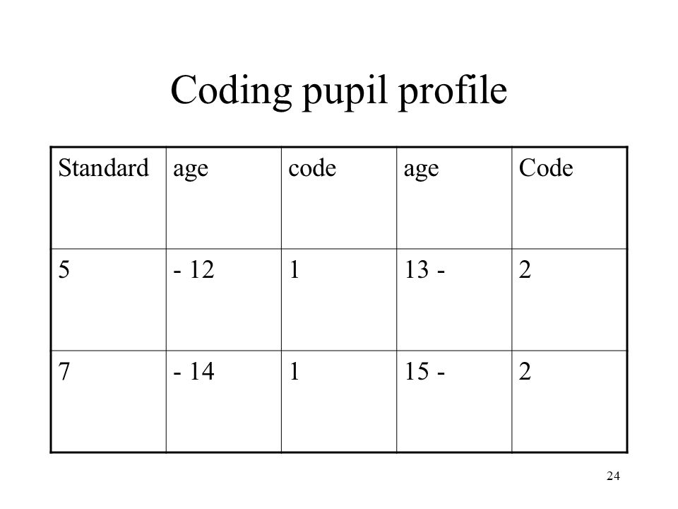 24 Coding pupil profile StandardagecodeageCode 5- 12113 -2 7- 14115 -2
