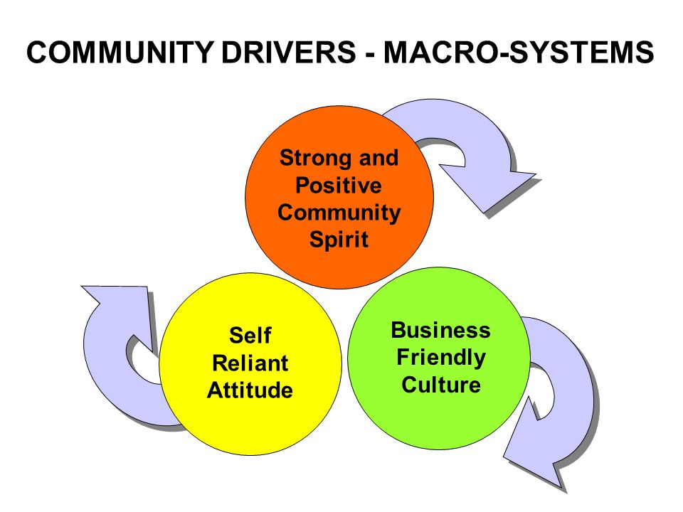 Business Friendly Culture Self Reliant Attitude COMMUNITY DRIVERS - MACRO-SYSTEMS Strong and Positive Community Spirit