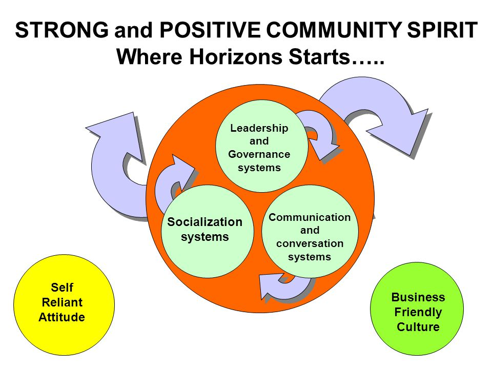 Business Friendly Culture Self Reliant Attitude STRONG and POSITIVE COMMUNITY SPIRIT Where Horizons Starts…..