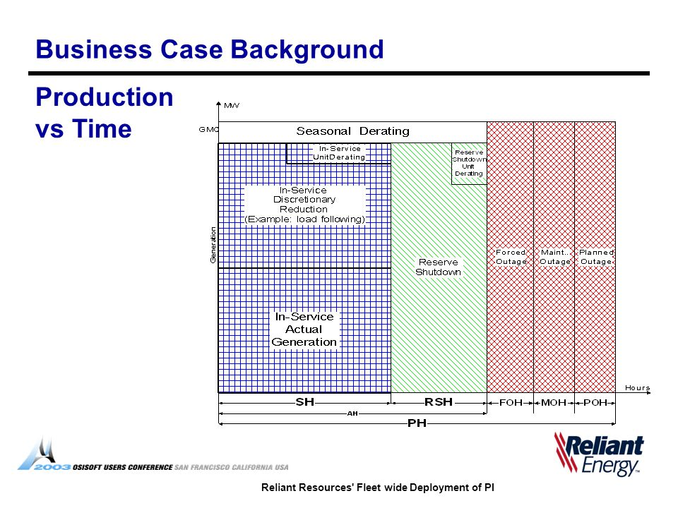 Reliant Resources' Fleet wide Deployment of PI Business Case Background Production vs Time