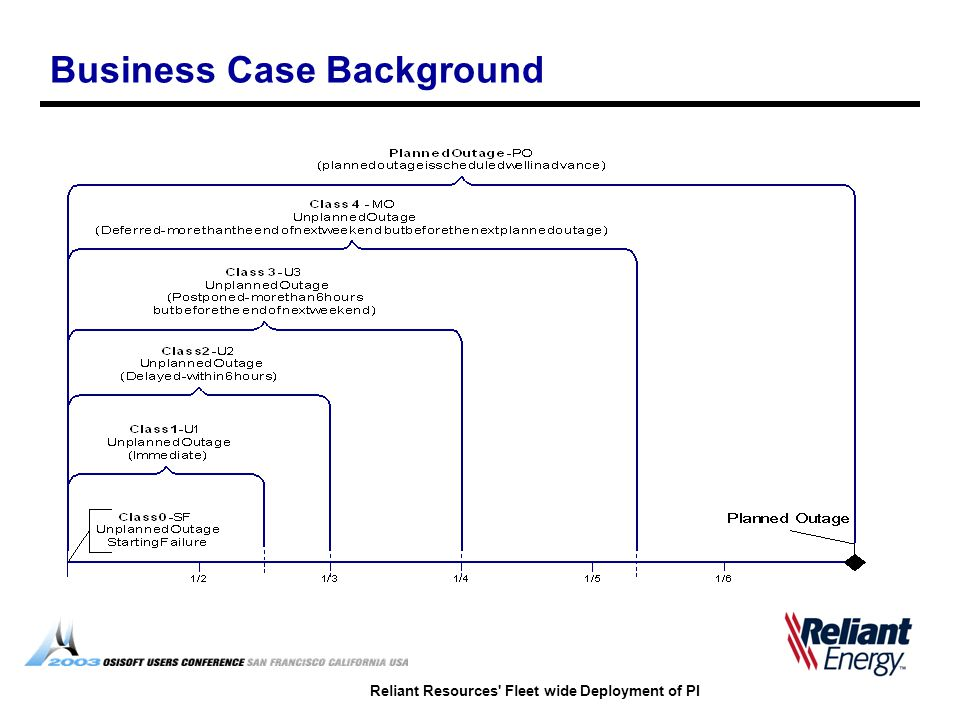 Reliant Resources Fleet wide Deployment of PI Business Case Background