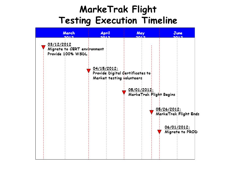 MarkeTrak Flight Testing Execution Timeline 03/12/2012 Migrate to CERT environment Provide 100% WSDL April 2012 May 2012 June 2012 04/15/2012: Provide Digital Certificates to Market testing volunteers 05/01/2012: MarkeTrak Flight Begins 05/26/2012: MarkeTrak Flight Ends 06/01/2012: Migrate to PROD March 2012