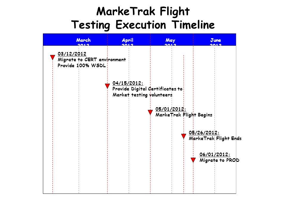 MarkeTrak Flight Testing Execution Timeline 03/12/2012 Migrate to CERT environment Provide 100% WSDL April 2012 May 2012 June 2012 04/15/2012: Provide