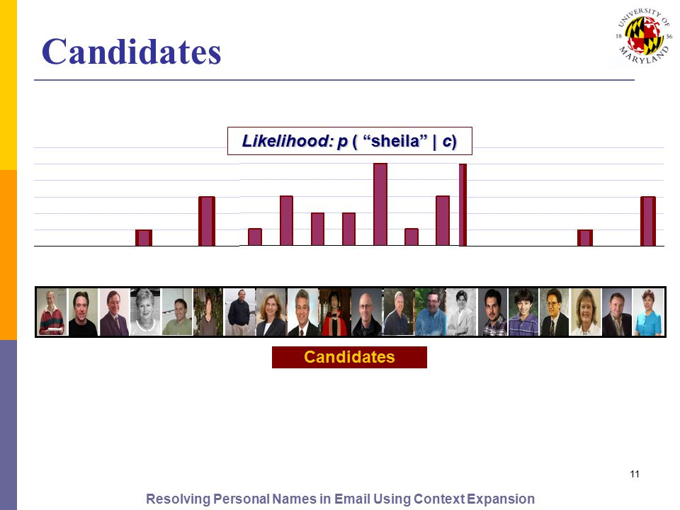 Resolving Personal Names in Email Using Context Expansion 11 Identity Models Candidates Likelihood: p ( sheila | c)