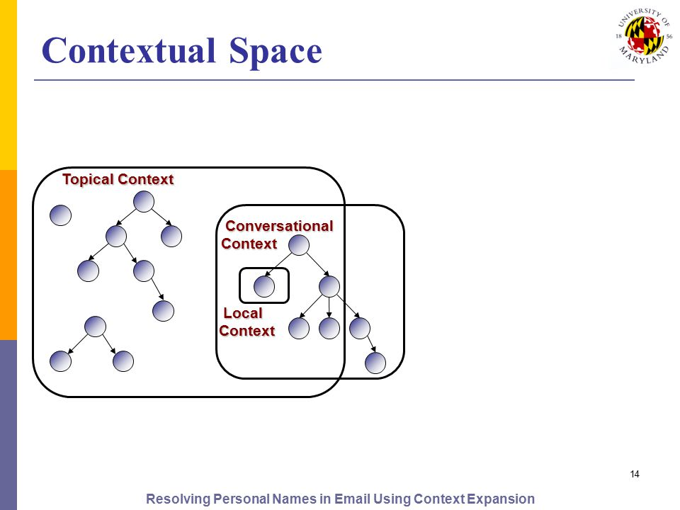 Resolving Personal Names in Email Using Context Expansion 14 Contextual Space Local Context Local Context Conversational Context Conversational Context Topical Context