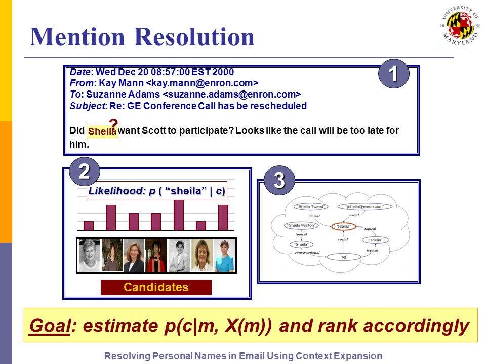 Resolving Personal Names in Email Using Context Expansion 22 Mention Resolution Candidates Likelihood: p ( sheila | c) Goal: estimate p(c|m, X(m)) and rank accordingly Date: Wed Dec 20 08:57:00 EST 2000 From: Kay Mann To: Suzanne Adams Subject: Re: GE Conference Call has be rescheduled Did Sheila want Scott to participate.