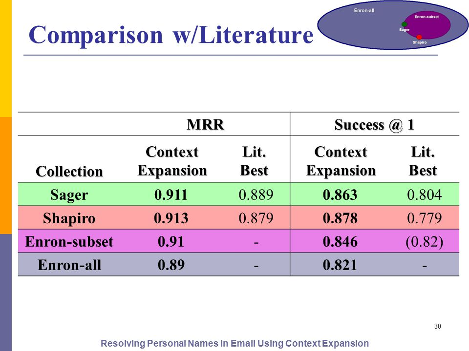 Resolving Personal Names in Email Using Context Expansion 30 Comparison w/Literature MRR Success @ 1 ContextLit.ContextLit.