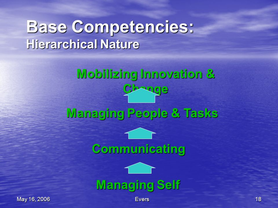 May 16, 2006Evers18 Base Competencies: Hierarchical Nature Managing Self Communicating Managing People & Tasks Mobilizing Innovation & Change