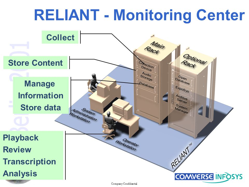 Company Confidential RELIANT - Monitoring Center Collect Store Content Manage Information Store data Playback Review Transcription Analysis