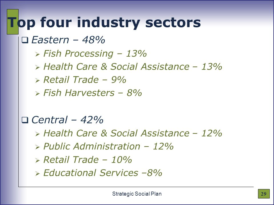29Strategic Social Plan Top four industry sectors  Eastern – 48%  Fish Processing – 13%  Health Care & Social Assistance – 13%  Retail Trade – 9%  Fish Harvesters – 8%  Central – 42%  Health Care & Social Assistance – 12%  Public Administration – 12%  Retail Trade – 10%  Educational Services –8%