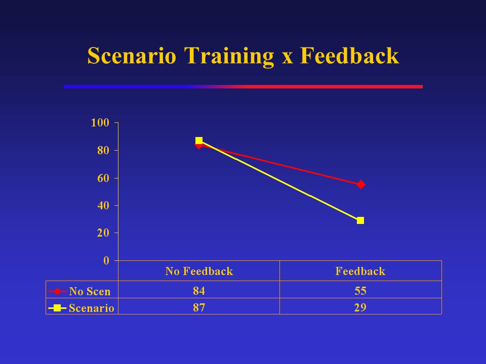 Scenario Training x Feedback