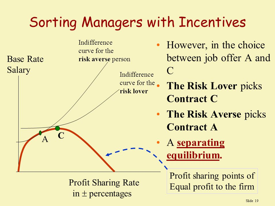 Slide 19 Sorting Managers with Incentives However, in the choice between job offer A and C The Risk Lover picks Contract C The Risk Averse picks Contract A A separating equilibrium.