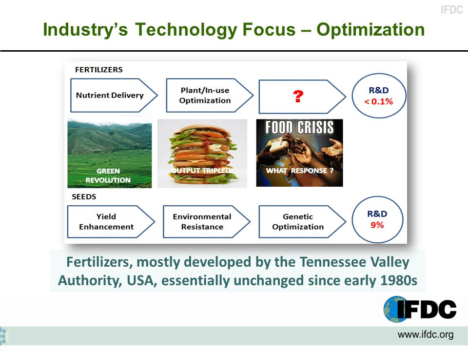 IFDC Industry's Technology Focus – Optimization Fertilizers, mostly developed by the Tennessee Valley Authority, USA, essentially unchanged since early 1980s