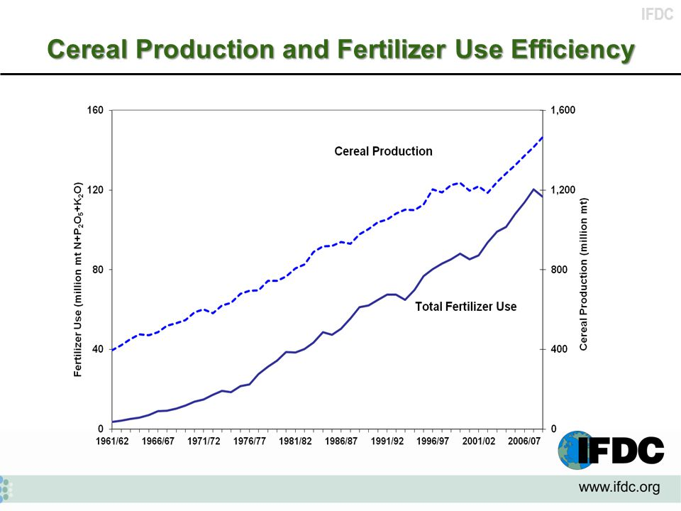 IFDC Cereal Production and Fertilizer Use Efficiency