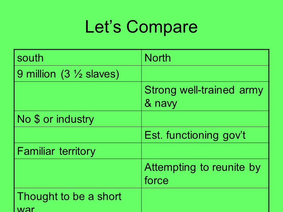 Let's Compare southNorth 9 million (3 ½ slaves) Strong well-trained army & navy No $ or industry Est. functioning gov't Familiar territory Attempting