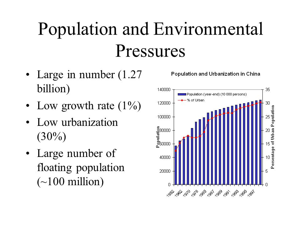 Population and Environmental Pressures Large in number (1.27 billion) Low growth rate (1%) Low urbanization (30%) Large number of floating population (~100 million)