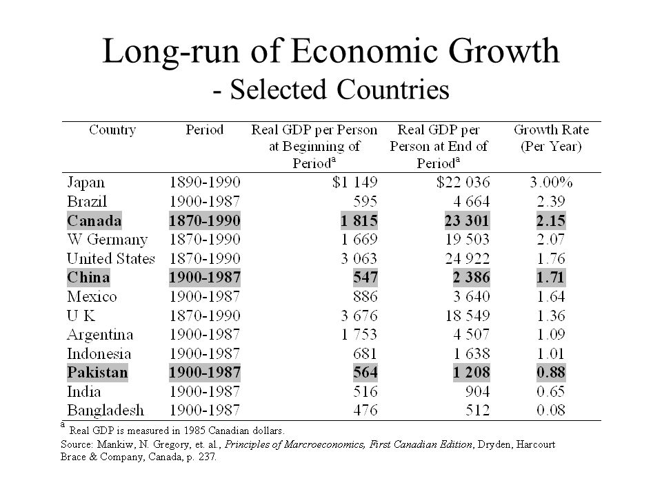 Long-run of Economic Growth - Selected Countries