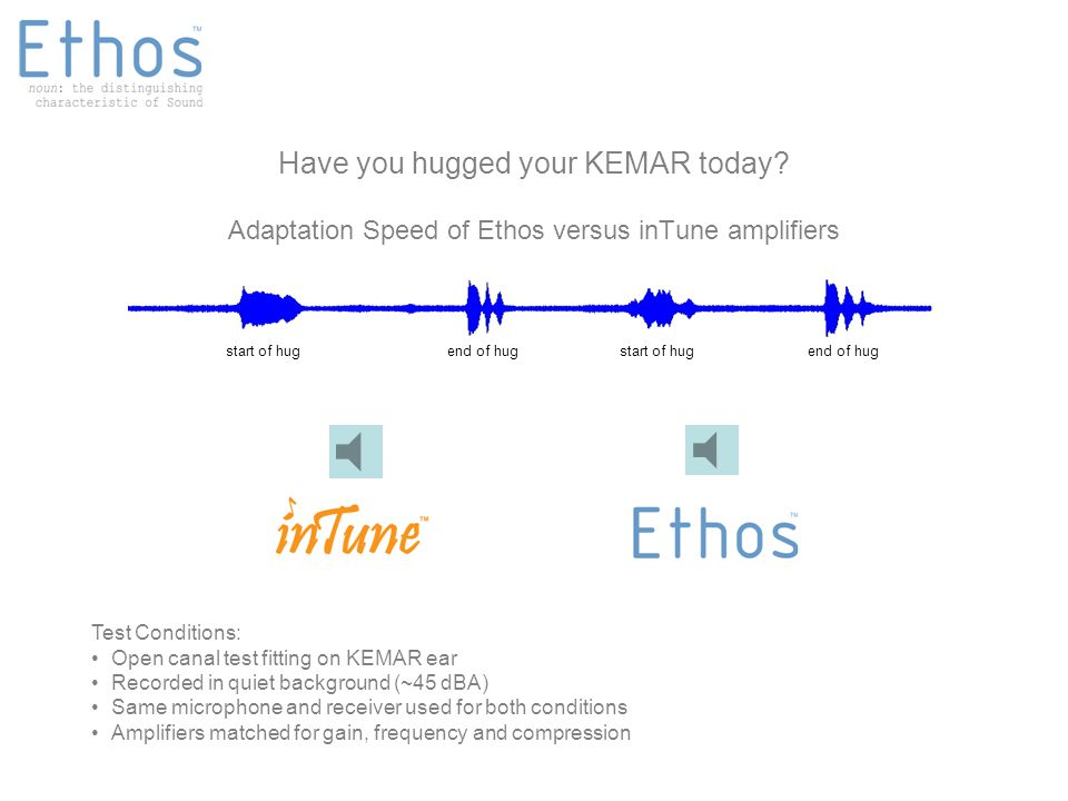 Adaptation Speed of Ethos versus inTune amplifiers start of hug Test Conditions: Open canal test fitting on KEMAR ear Recorded in quiet background (~45 dBA) Same microphone and receiver used for both conditions Amplifiers matched for gain, frequency and compression start of hugend of hug Have you hugged your KEMAR today?