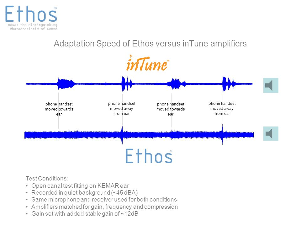 Adaptation Speed of Ethos versus inTune amplifiers phone handset moved towards ear Test Conditions: Open canal test fitting on KEMAR ear Recorded in quiet background (~45 dBA) Same microphone and receiver used for both conditions Amplifiers matched for gain, frequency and compression Gain set with added stable gain of ~12dB phone handset moved towards ear phone handset moved away from ear