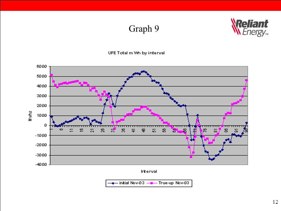 12 Graph 9