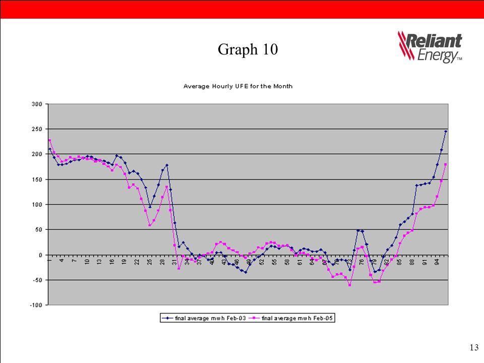 13 Graph 10