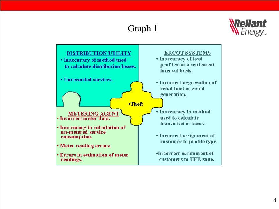 4 Graph 1