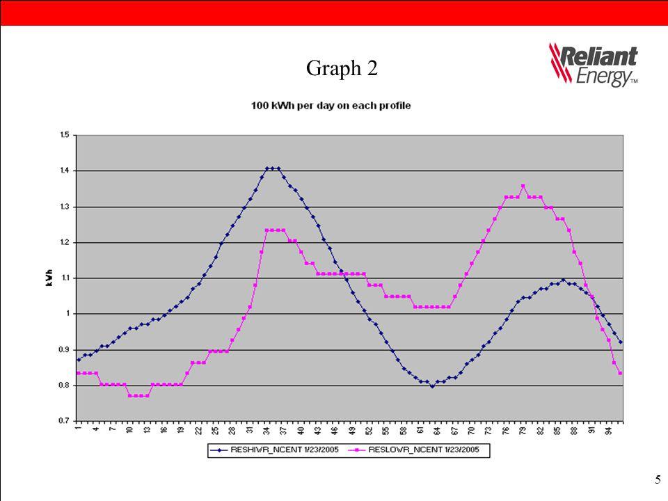 5 Graph 2
