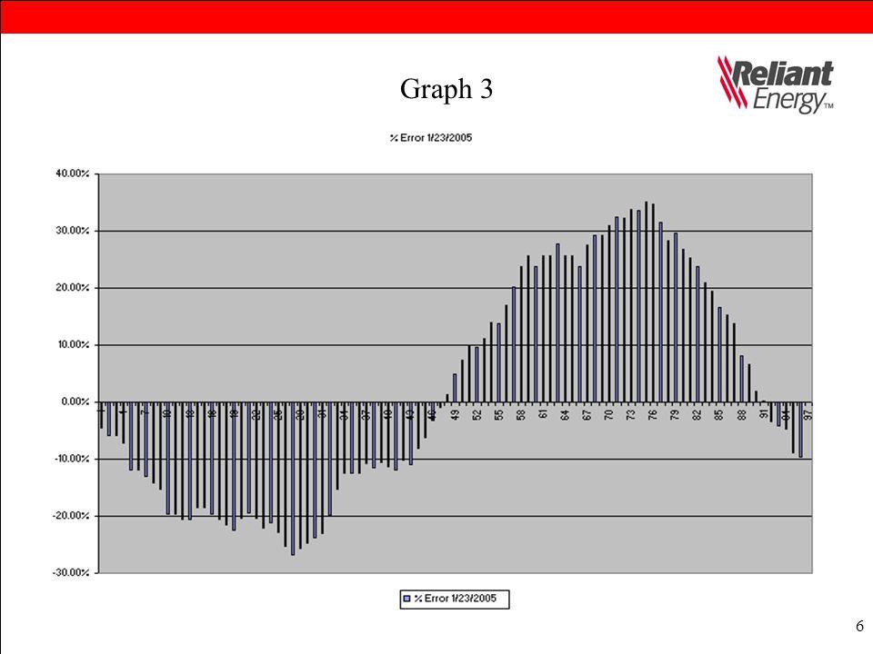 6 Graph 3