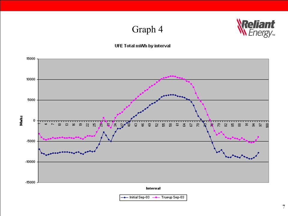 7 Graph 4