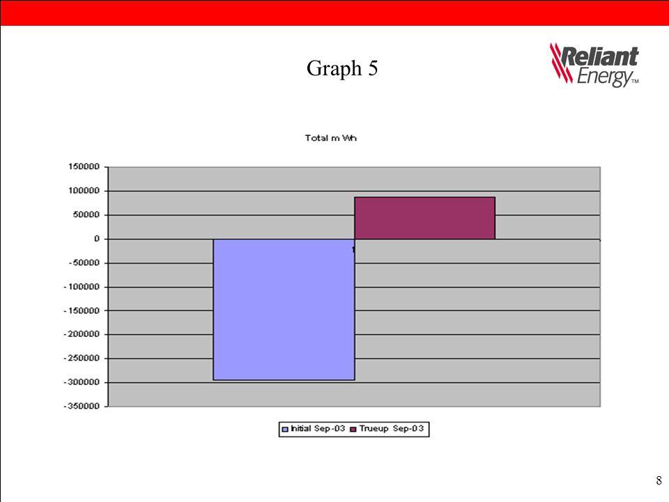 8 Graph 5